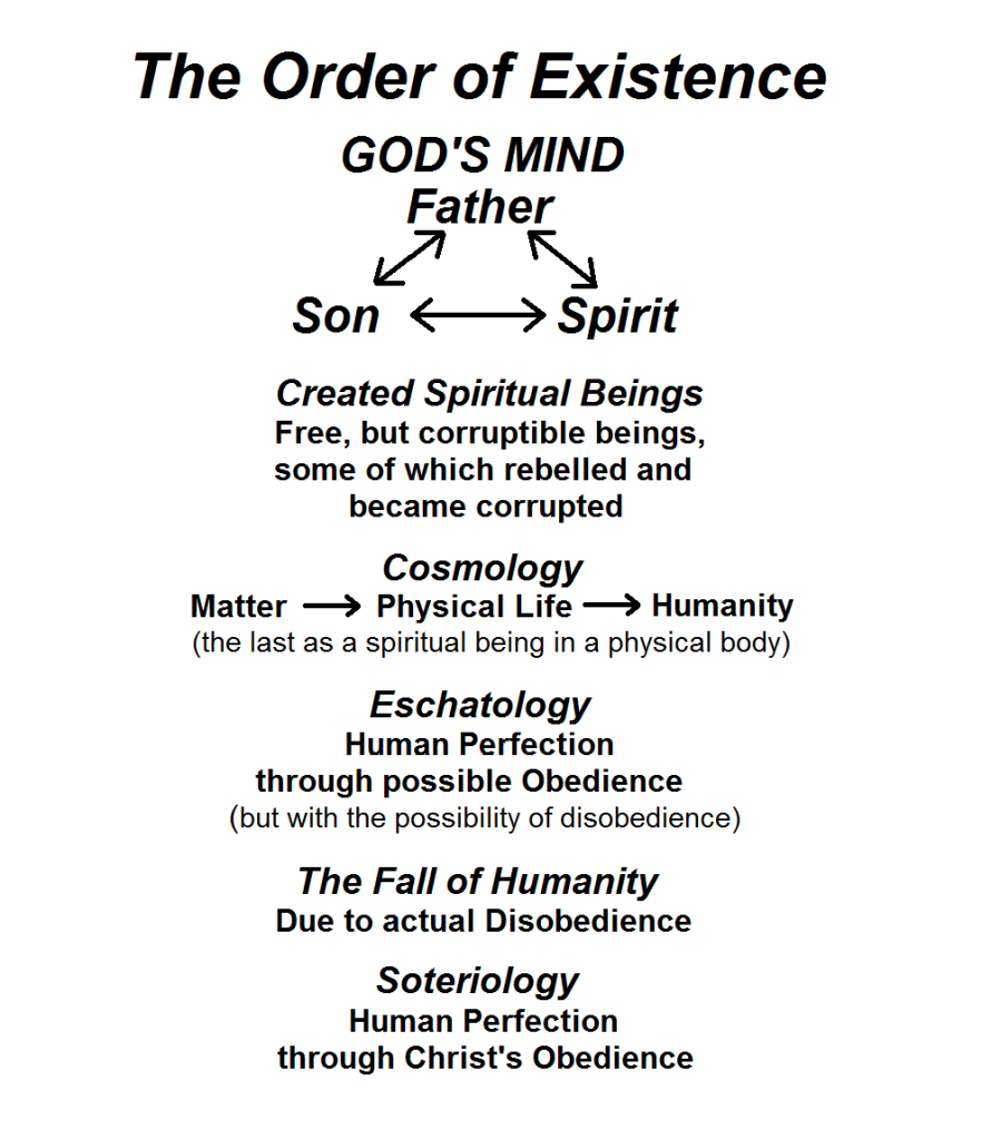 The Order of Existence