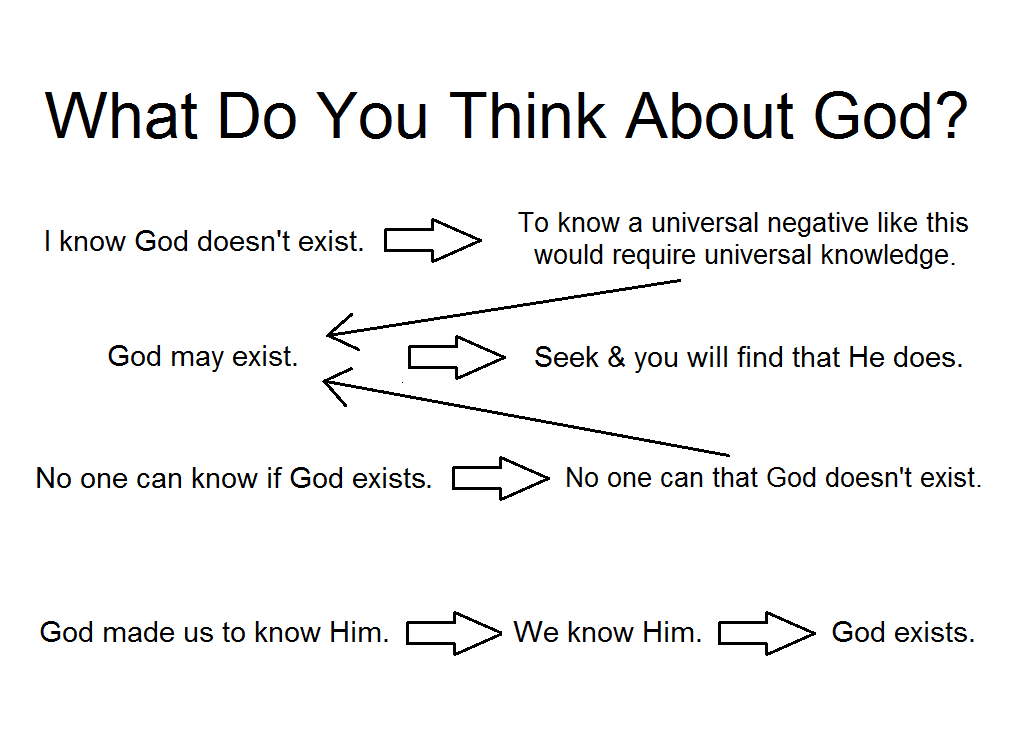 What Do You Think About God