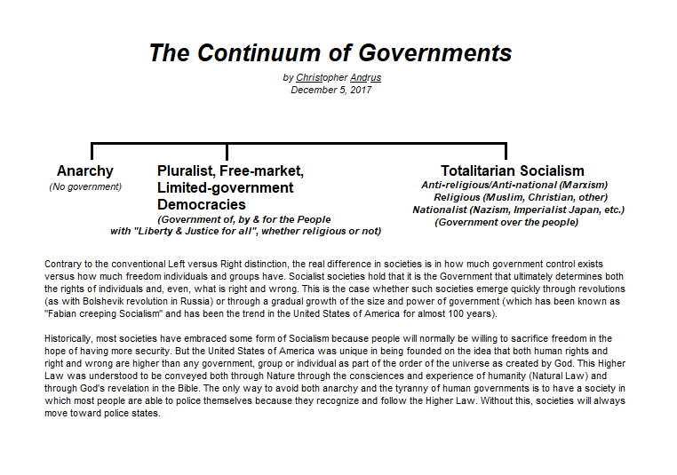 Basic Types of Governments